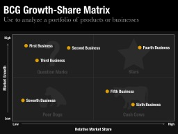 BCG Growth-Share Matrix Template
