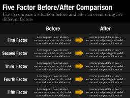 Five Factor Before/After Comparison Slide