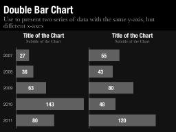 Double Bar Chart Slide