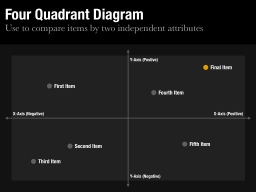 Four Quadrant Diagram Template