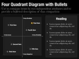 Quadrant Diagram with Bullets Slide