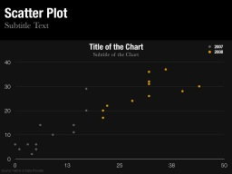 Scatter Plot Template