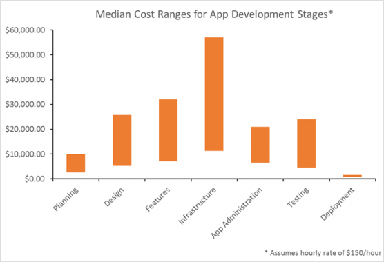 clutch-survey-median-cost-ranges-app-development-stages-556x380