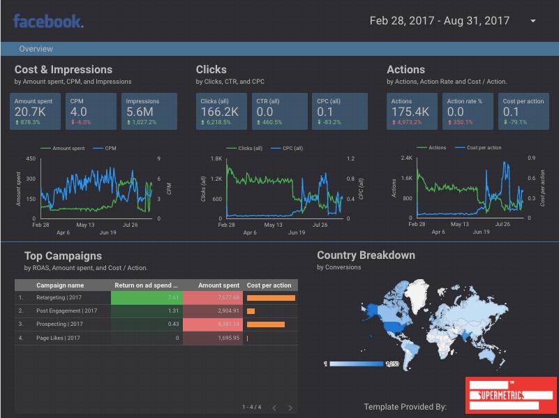 Supermetrics for Google Data Studio | Top Data Studio connectors