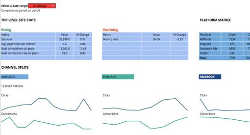 google sheets template supermetrics