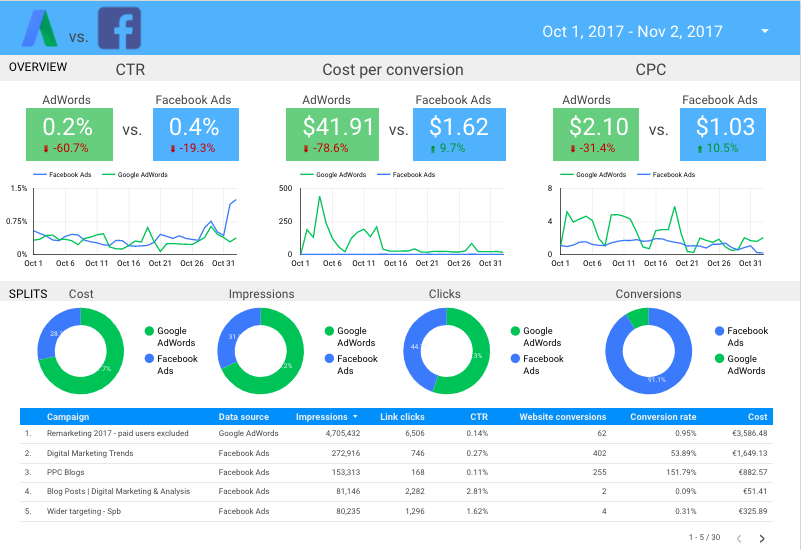 Bestinclass Integration With Facebook Ads Supermetrics - Facebook ads report template