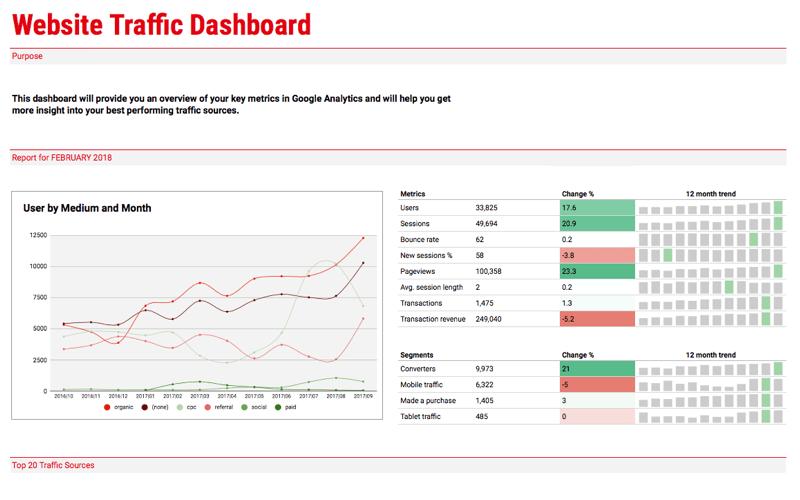 Bestinclass Integration With Google Analytics Supermetrics - Google analytics dashboard templates