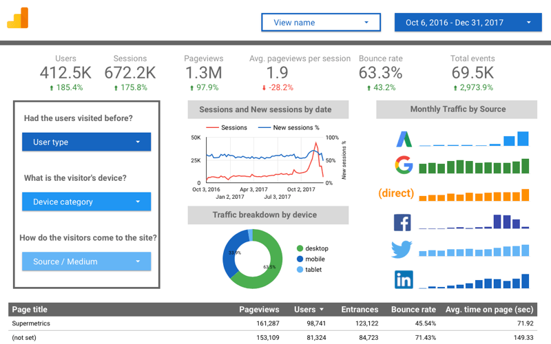 The Best Community Connectors For Google Data Studio Effortlessly Report Monitor And Analyze Your Marketing Campaigns In