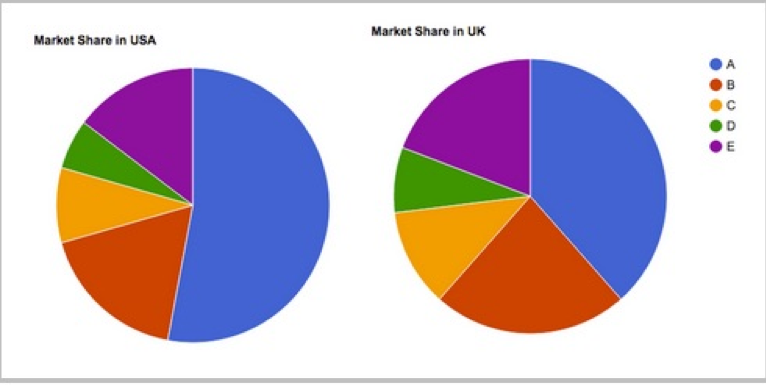 Pie chart marketing reporting dashboard