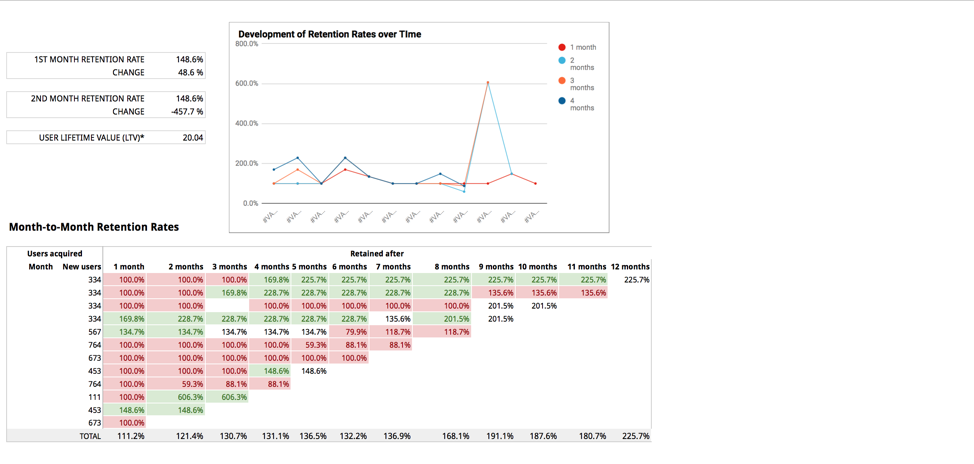 Cohort Analysis Reporting Template