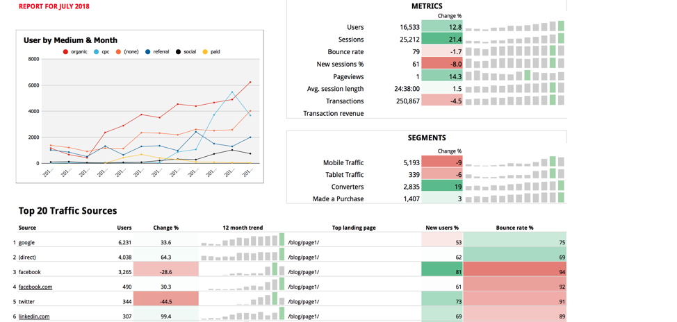 Traffic Dashboard Reporting Template