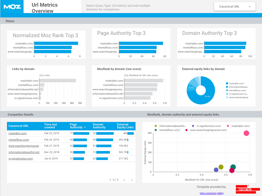 20+ Free Marketing Reporting Templates for SEO, PPC, Social
