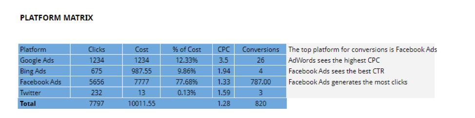 PPC comparison report.
