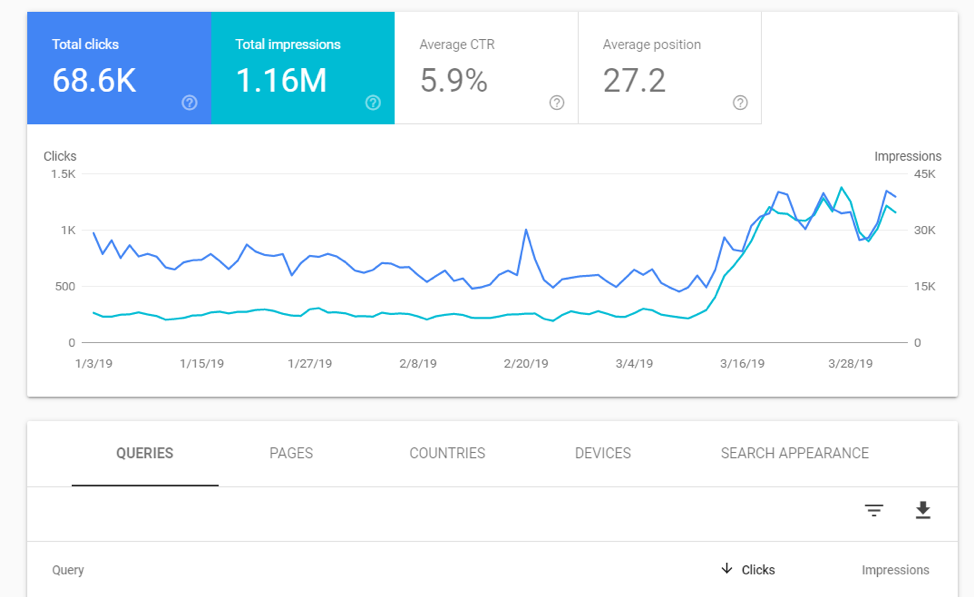 Google search console total clicks and impressions report