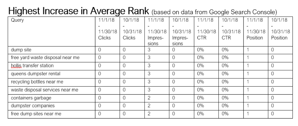 Highest increase in average rank report based on data from Google Search Console