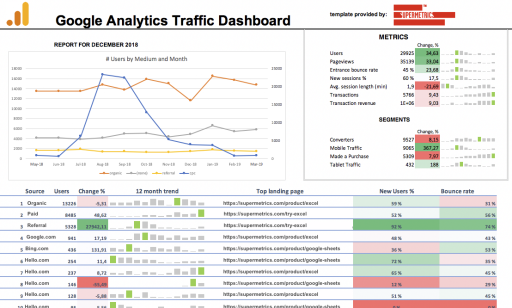 Google Analytics traffic dashboard for GS