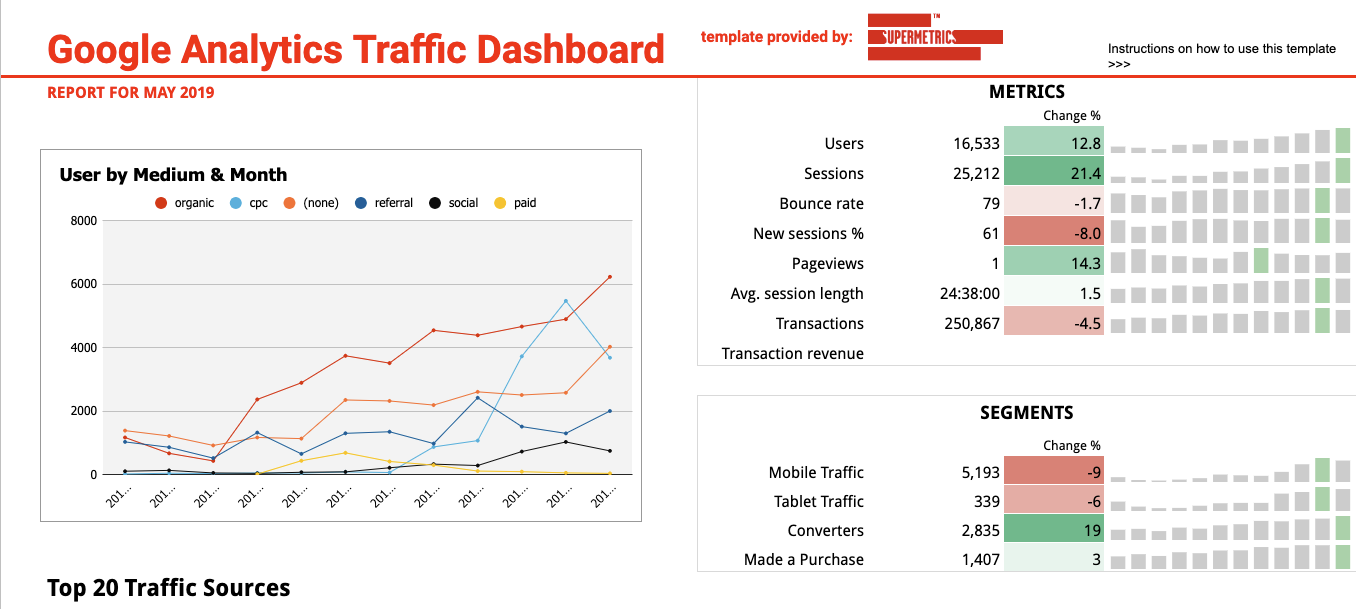 google analytics traffic report template