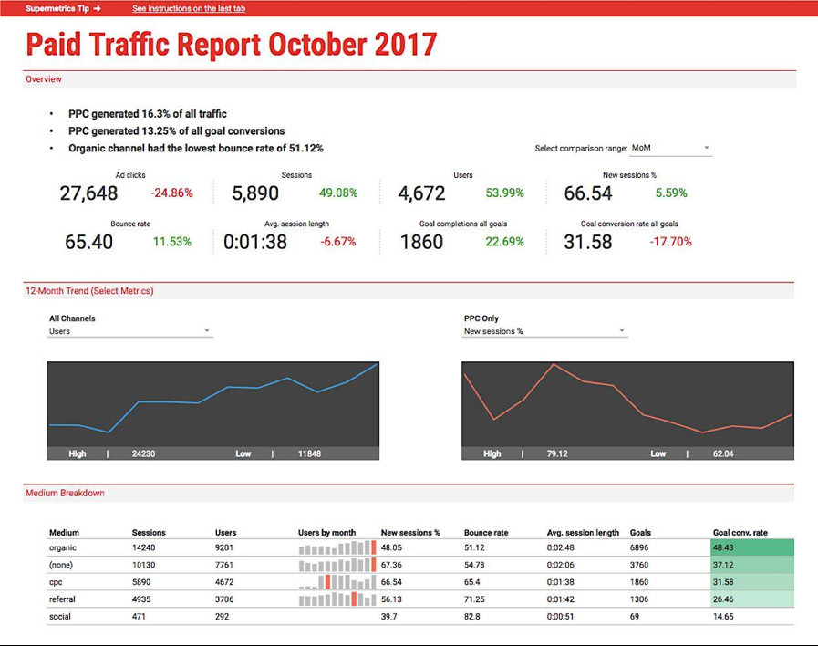 Google Sheets PPC report template