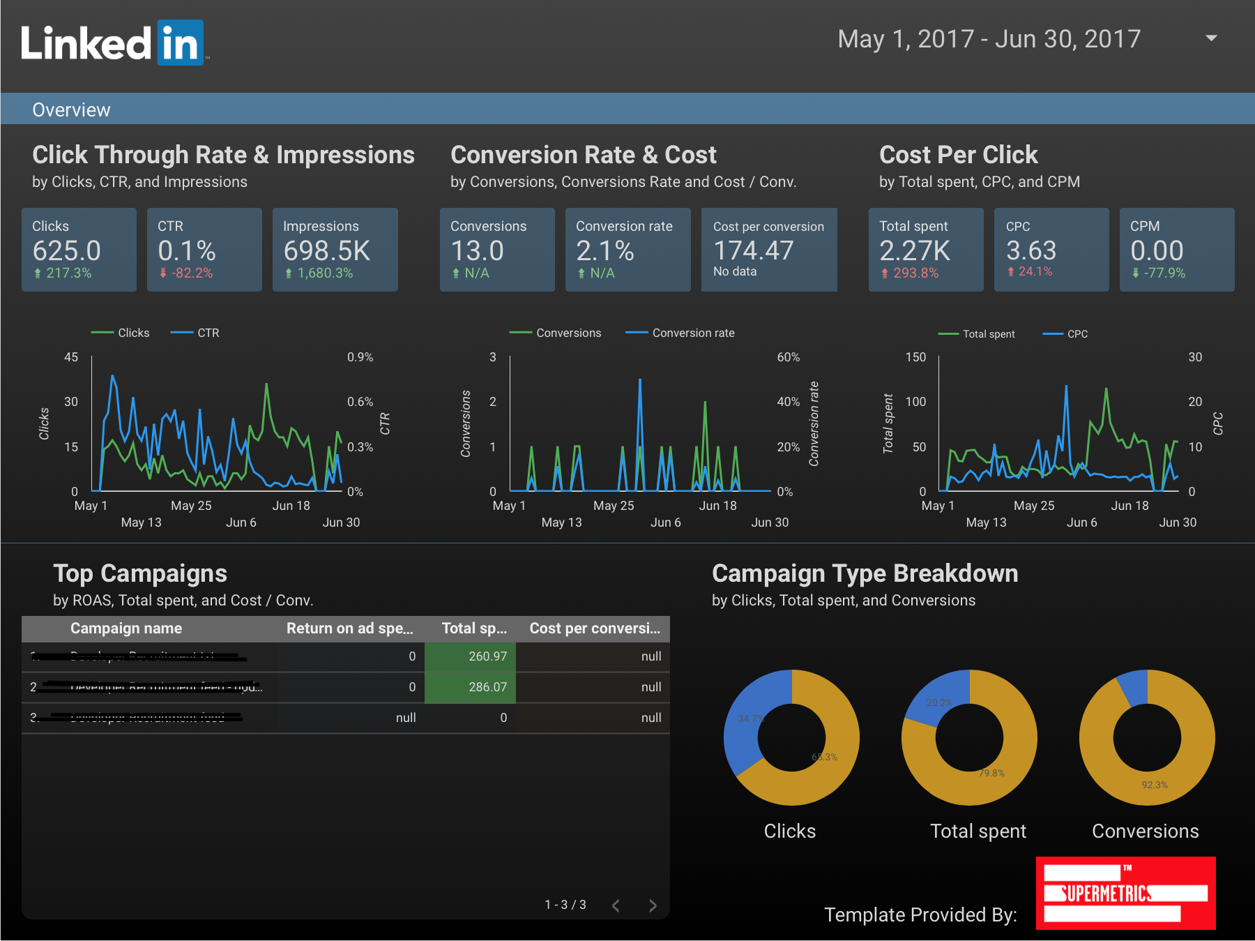 LinkedIn ads dashboard