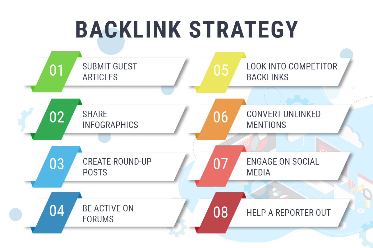 numbered list of backlink strategies