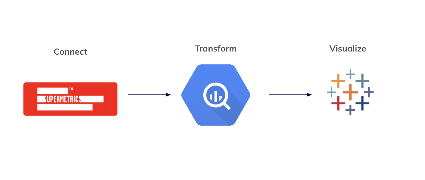 connect, transform, visualize with Supermetrics, BigQuery and Tableau
