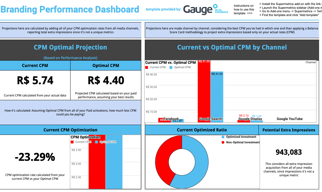 branding performance dashboard for google sheets