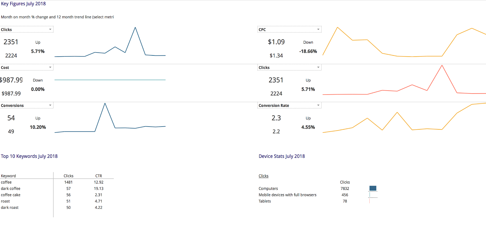 google ads high level performance reporting template for google sheets