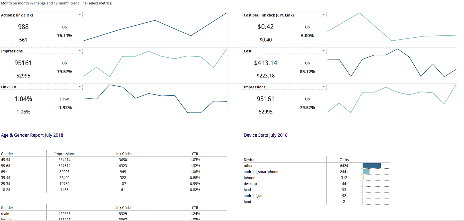 Facebook Ads high-level monthly reporting template for Google Sheets
