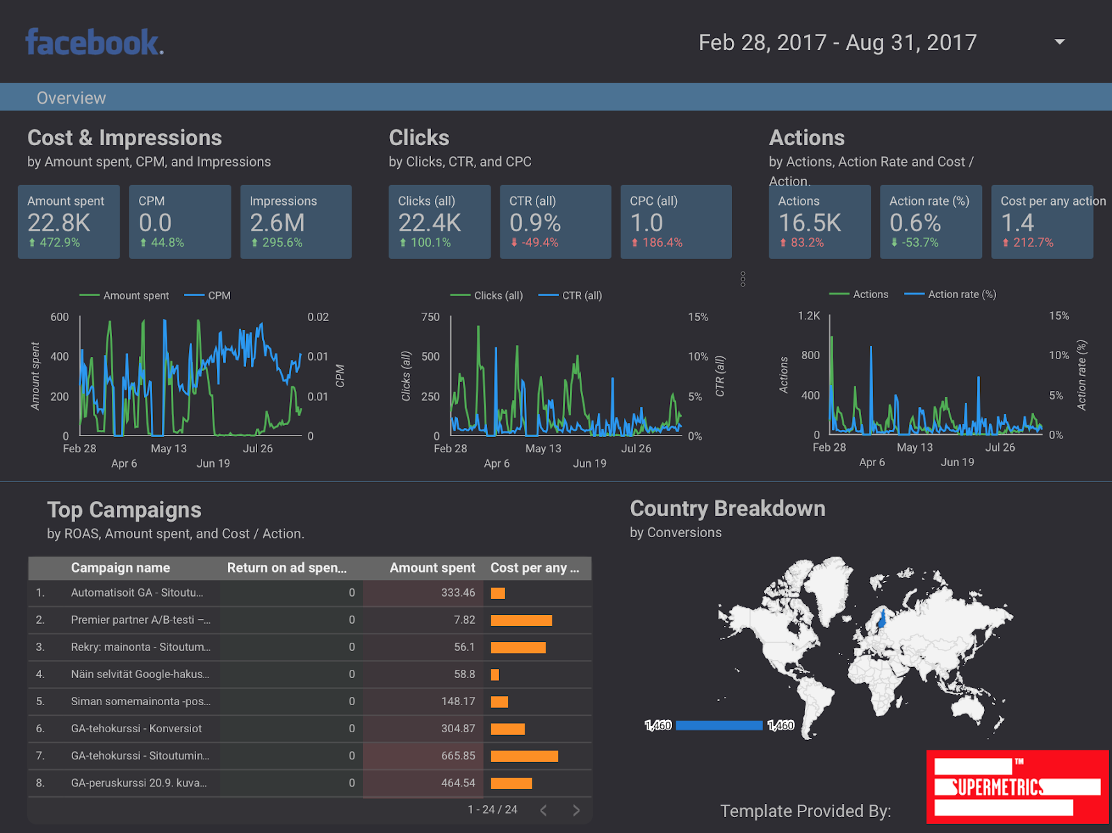 Google Ads overview reporting template for Google Data Studio