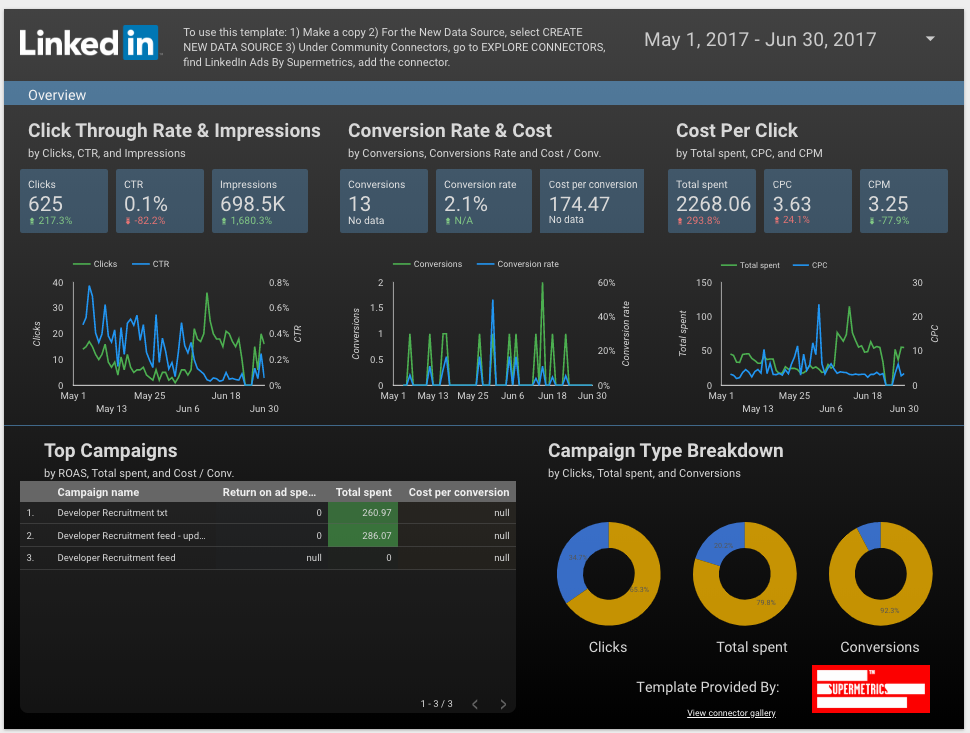LinkedIn Ads overview reporting template for Google Data Studio