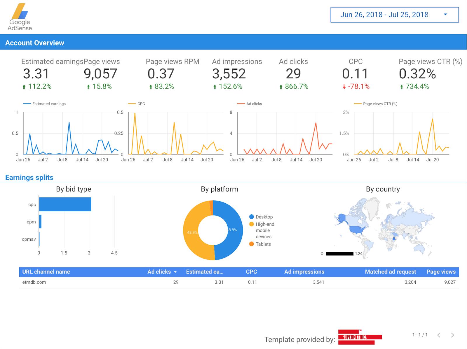 Google AdSense monthly reporting template for Google Data Studio