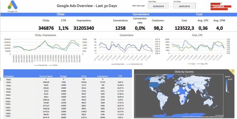 Google Ads overview reporting template for Excel