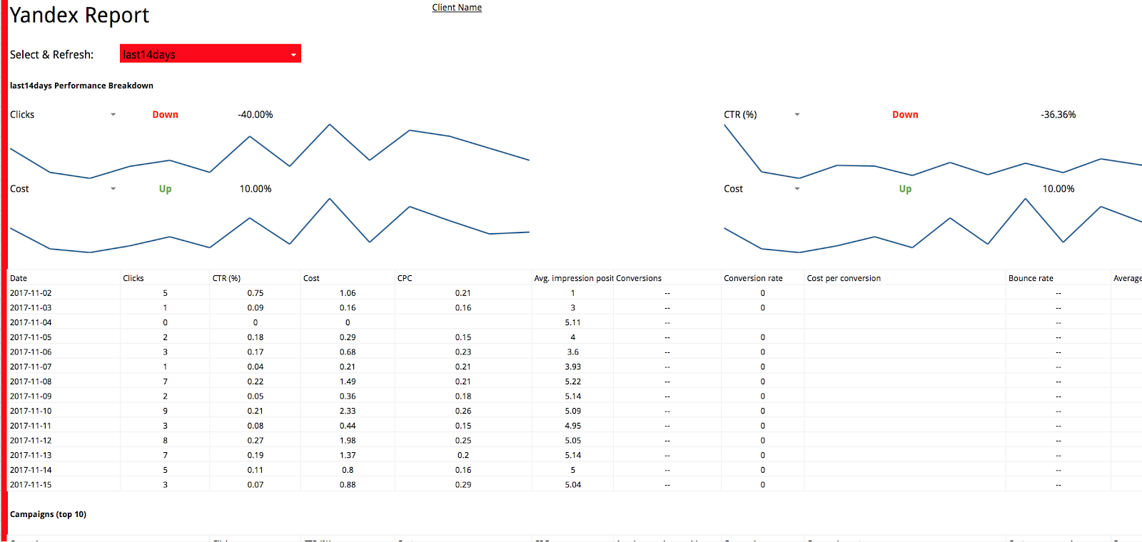 detailed paid channel mix report with Yandex.Direct