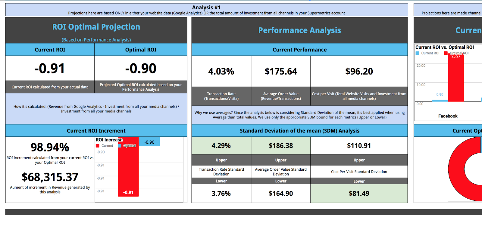 ecommerce performance dashboard for google sheets
