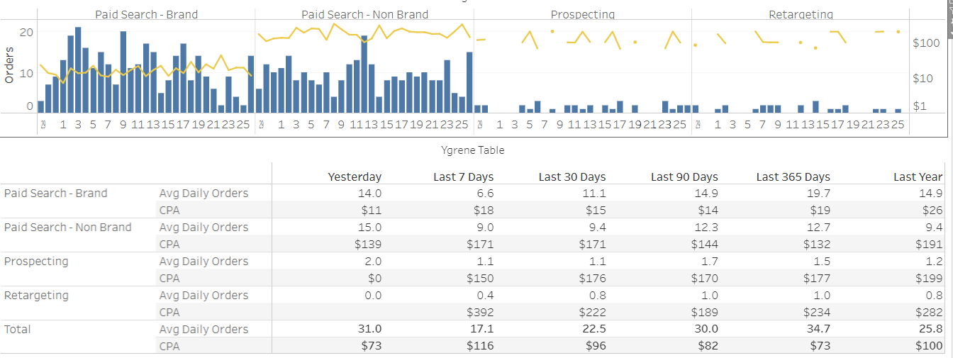 daily ad performance monitoring dashboard