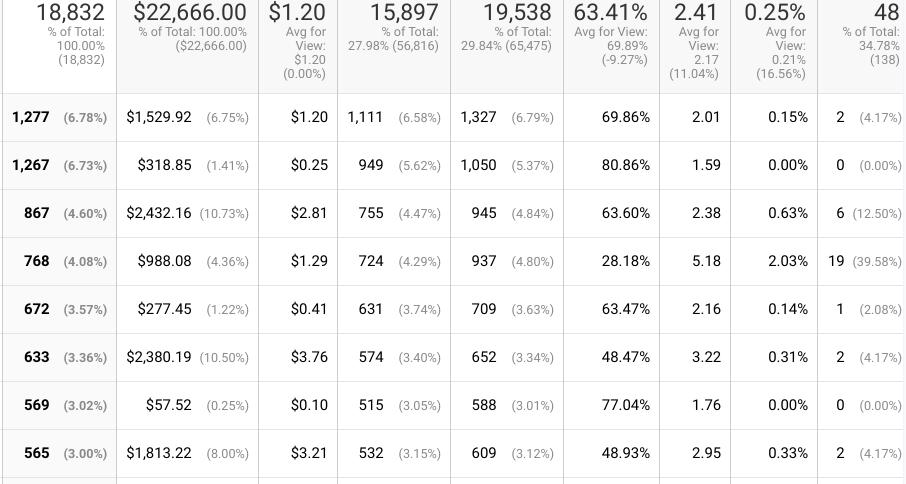 How To Create A Google Analytics PPC Dashboard In Google Data Studio