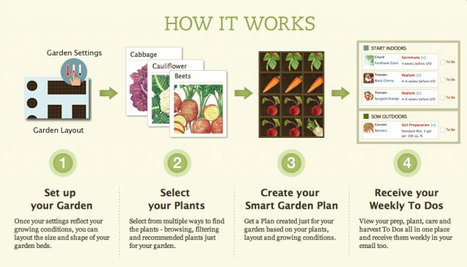 Big smart gardener how it works 640x366