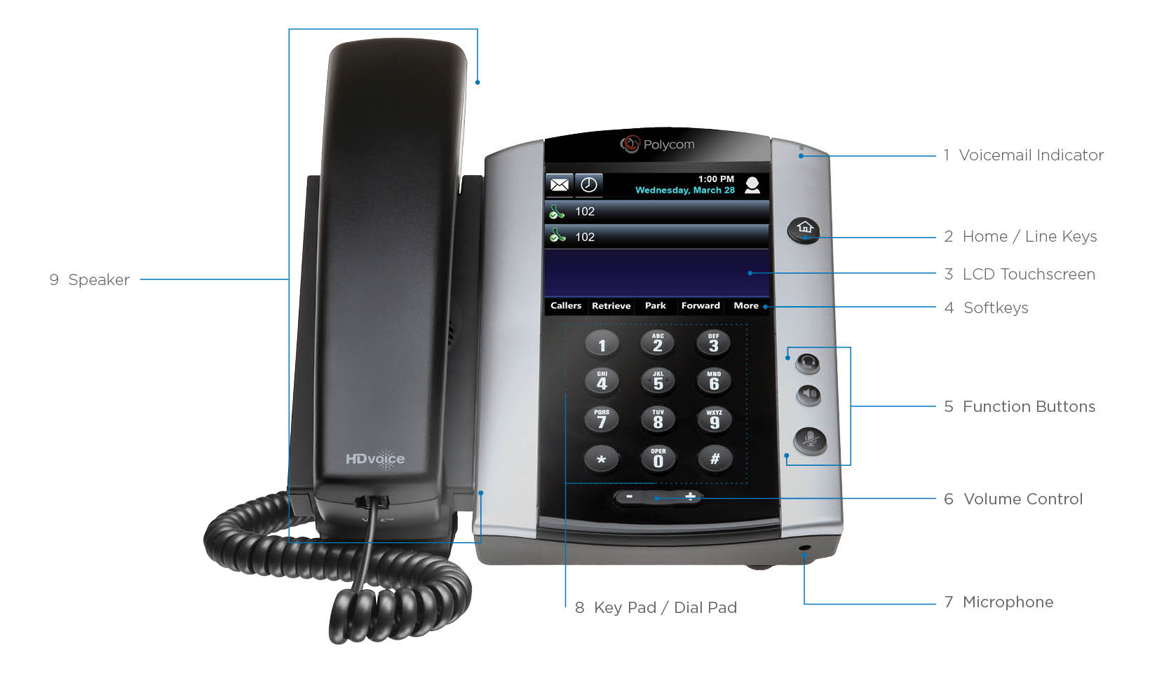 Polycom VVX front view, opens full resolution in a new tab. The button locations on the phone are described in the list above this image.