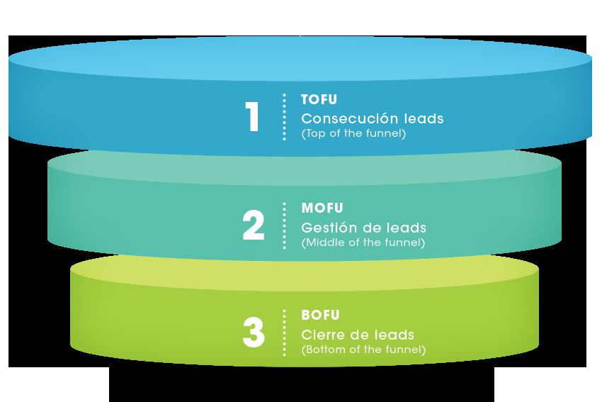 08 05 Img.articulo web BeneficiosTiendaVirtual SMD ¿Cómo desarrollar un plan de Marketing Digital y ventas para Propiedad Raíz?