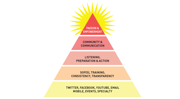 Understanding Your Hierarchy Of Social Media Needs
