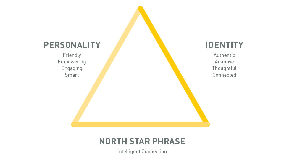 Starmark Northstar Branding Process