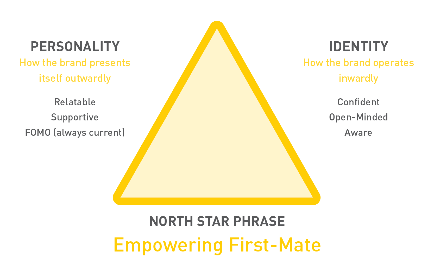 Empowering First Mate North Star Triangle