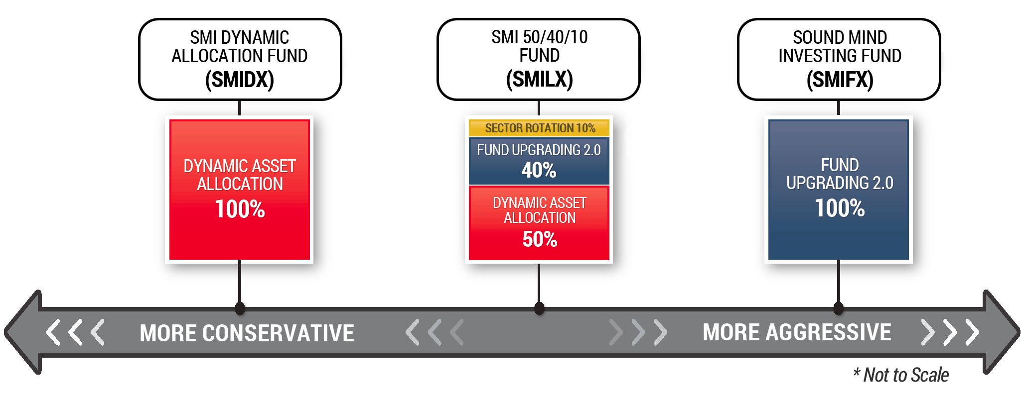 smi funds home