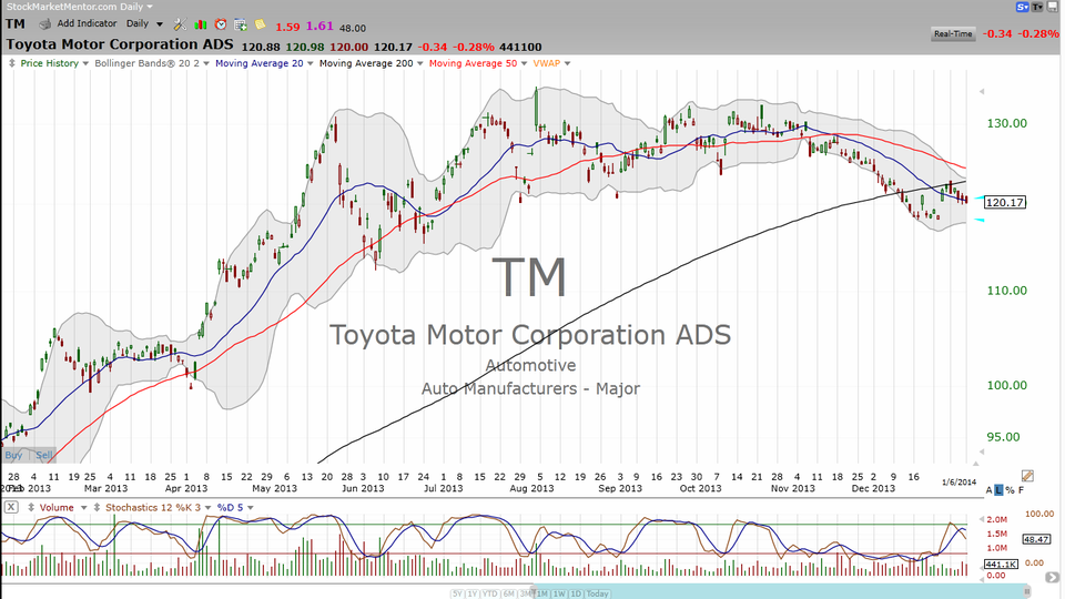Is the auto industry driving you crazy? Here's the road you're looking for on F, GM, TSLA, TM, TT..