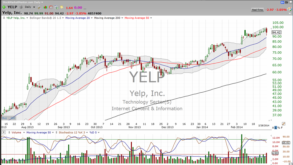 Here's the measured move in Yelp (YELP)