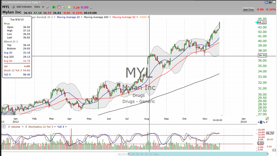 Two generic drug makers with good medicine for the bulls.  Mylan (MYL) and Supernus Pharmaceutica..