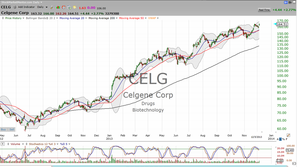 The low-down on biotech.  Let's look at IBB MYL CELG and GILD