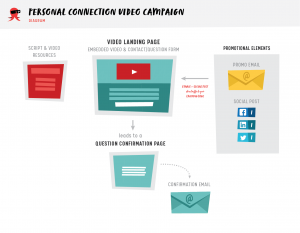 personal connection video diagram