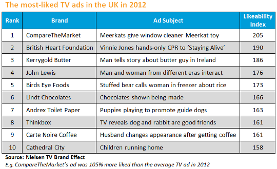 Most-liked TV ads 2012