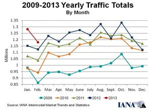 yearly traffic totals, Calhoun Truck Lines